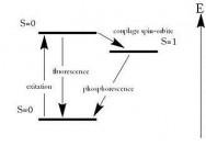 Diagramme simplifié de Jablonski
